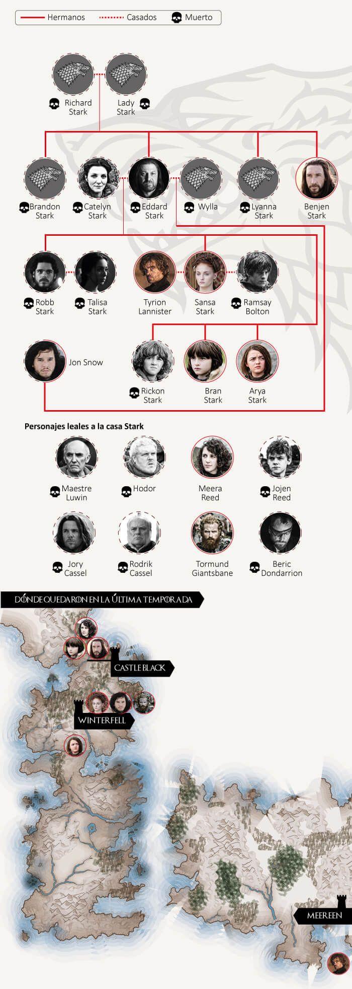 Casa Stark: lema, significado y escudo de la familia Stark