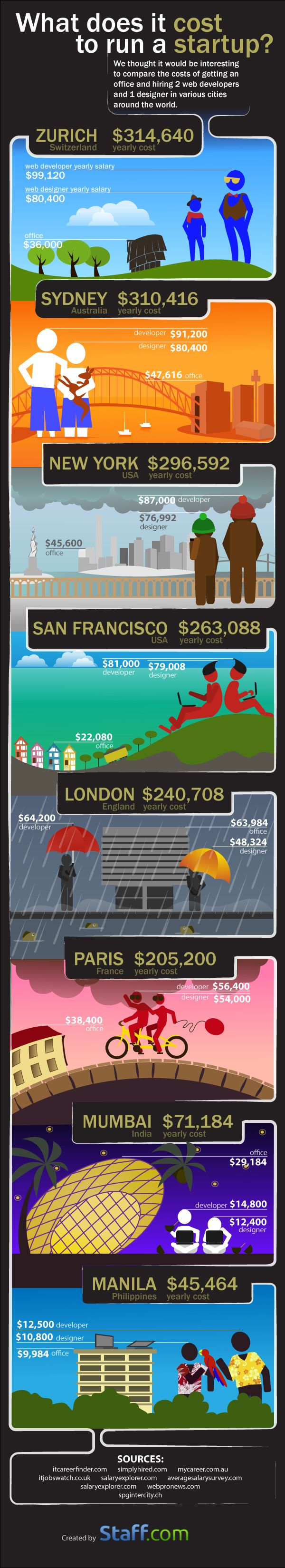 What Does It Cost to Run a Startup [Comparison from several cities in the world]? #Infographic