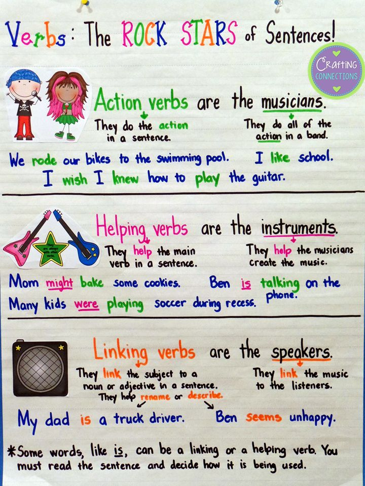Types of Verbs (action, helping, linking) A fun analogy by Crafting Connections! (Blog post includes a free matching resource.)