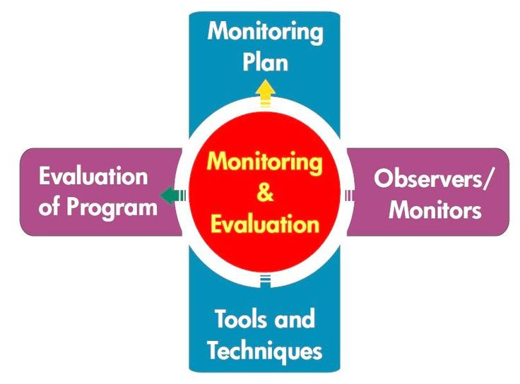 monitoring evaluation M&e orientation course manual developed by insideout: m&e specialists for the south african management development institute (samdi) 2 introduction to monitoring and.