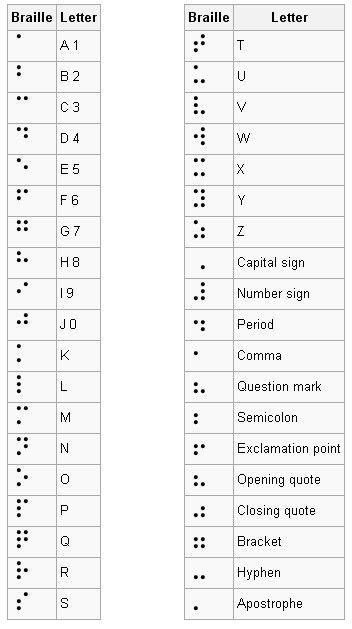 Braille #helenkeller
