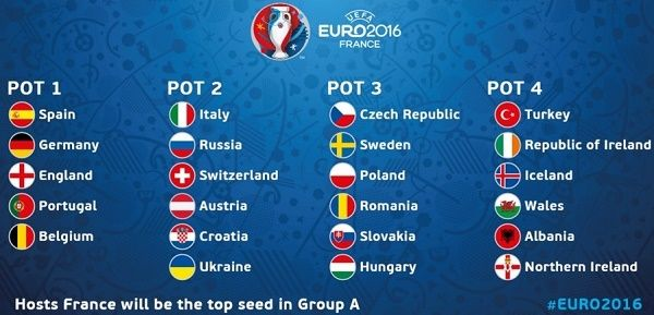 UEFA Euro Cup 2016 playing 24 national teams are divided into 6 groups from A to F consisting 4 teams each. Find all groups and teams for 2016 Euro here.