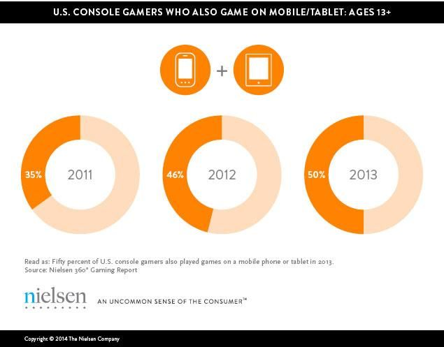 U.S. console gamers who also game on #Mobile/ #Tablet: Ages 13+