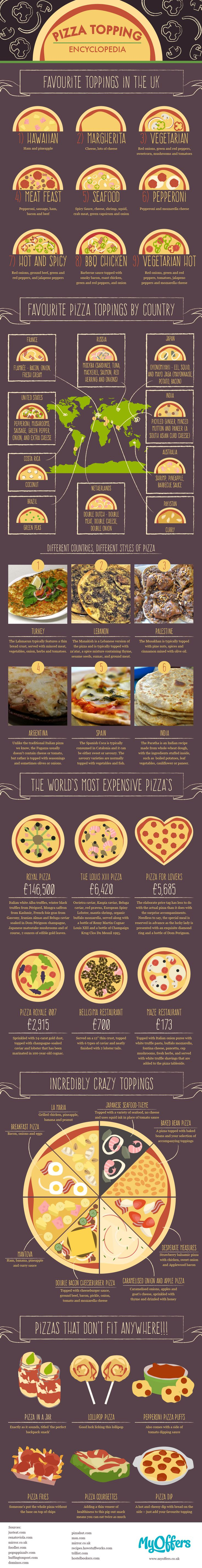 Inspire your next meal with this encyclopedia about pizzas.  Find out pizza toppings around the world, the craziest premium pizzas, styles, and favorites around the world.
