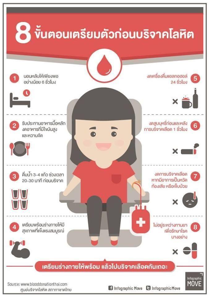 ผลการค้นหารูปภาพสำหรับ infographic ภาษาไทย