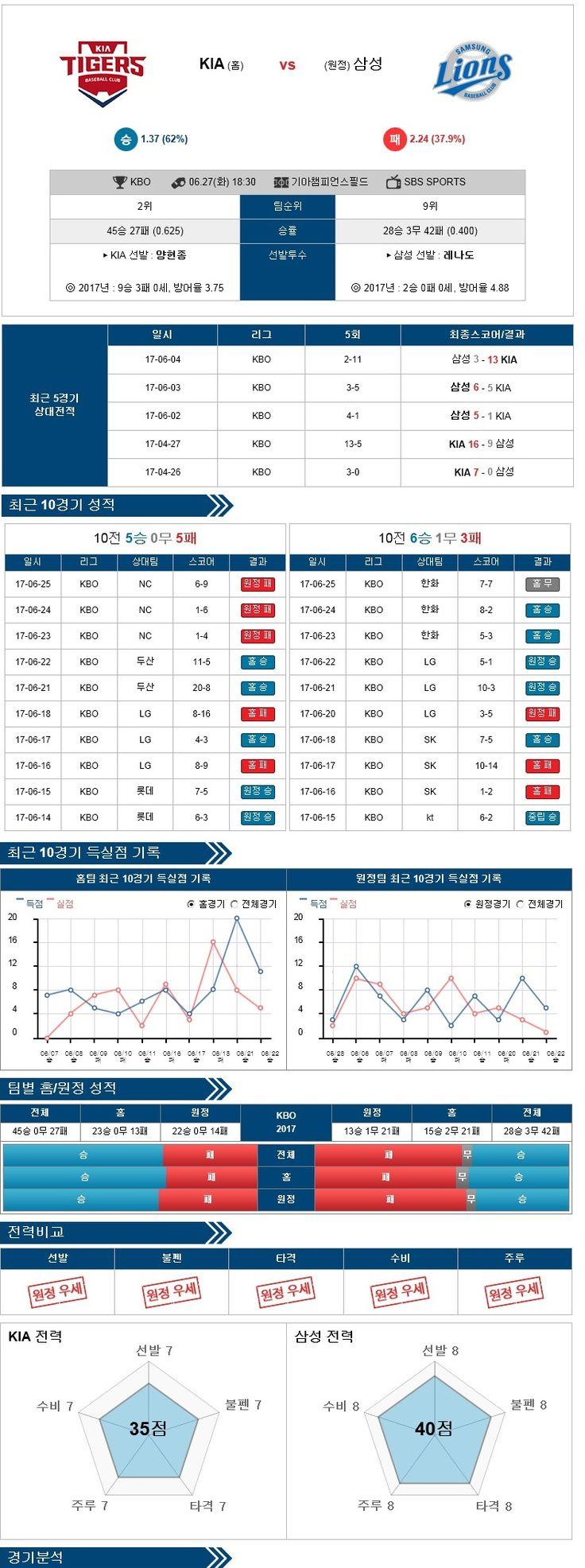 [KBO] 6월 27일 야구분석픽 KIA vs 삼성 ★토토군 분석픽★