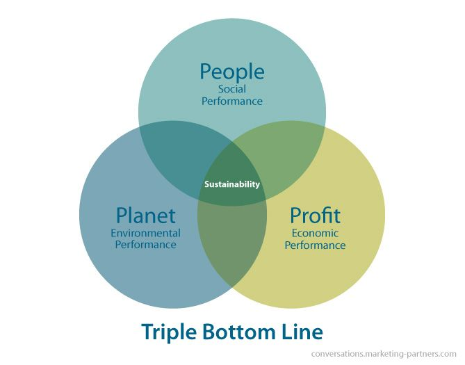 sustainability and triple bottom line reporting This report was developed by apics supply chain council, an organization that   ̥ triple bottom line supply chain sustainability, or tbl, is a measure of.