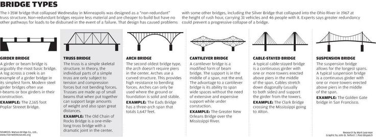 a research on different types of bridges Bridge facts check out our list of interesting bridge facts learn about famous bridges such as the sydney harbour bridge common types of bridges include beam.