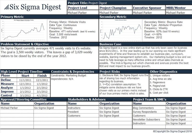 Six Sigma Project Charter Examples | Project-Charter | Project Digest