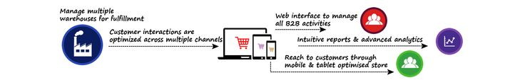 We provide #b2b #ecommerce solutions for your buiness that tailored to your needs.