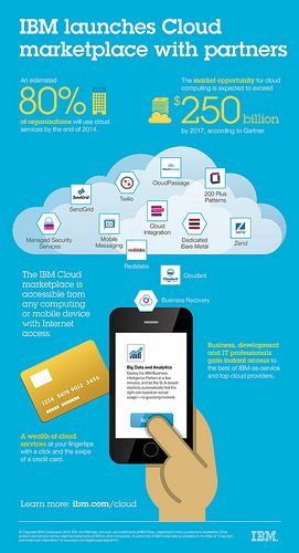 IBM cloud marketplace_infographic 04-24-14-page-001 by ibmphoto24, via Flickr