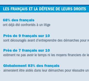 Le comportement des Français face aux litiges du e-Commerce