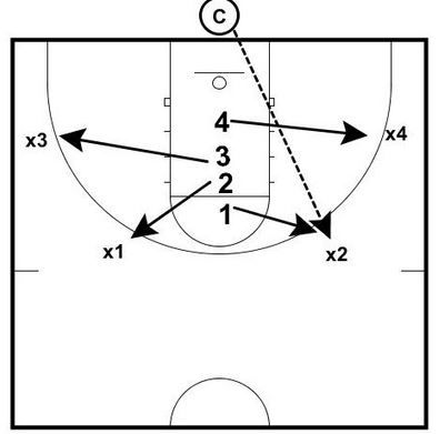 These 2 rebounding drills are from Matt Monroe's former Hoops Roundtable site. Matt is the Head Boys Coach at Saint Ignatius in Chicago. Use these drills as ideas for improving the drills you use to teach and reinforce your defensive…Read more →