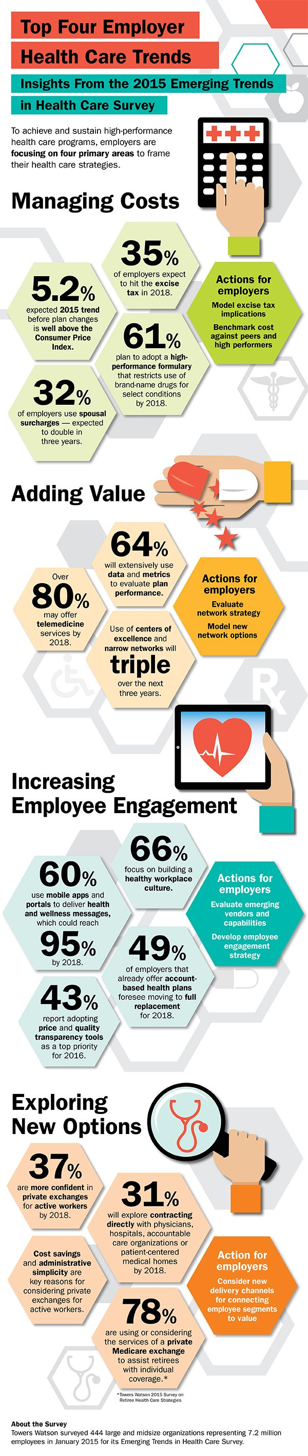 this infographic outlines four key trends framing employers healthcare strategies managing costs