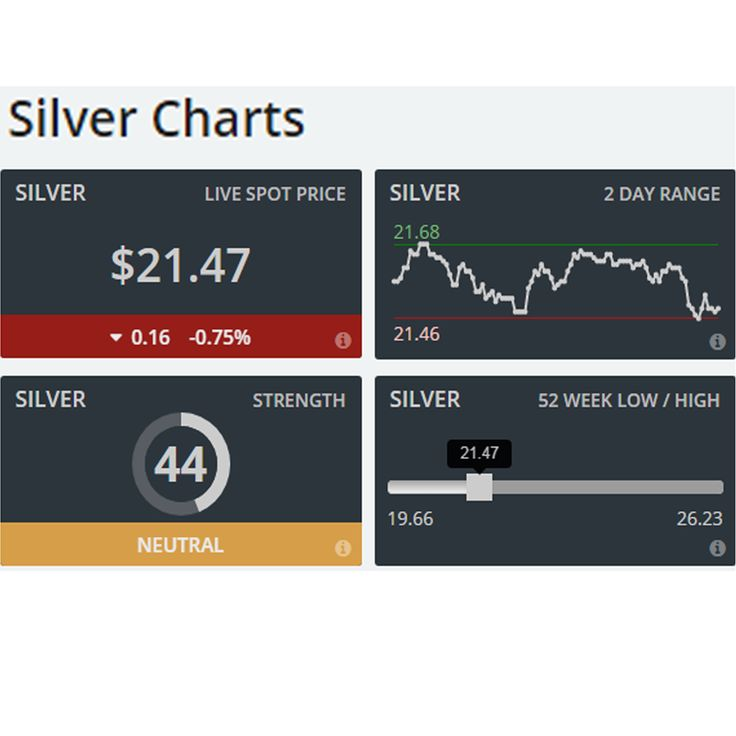 Today's Silver Charts live dashboard Report!!!  Silver prices down day by day, now it's come to $21.47 since this time yesterday. For live prices: https://brisbanebullion.com.au/charts #livedashboard #silverCharts #silverprices #Silver #GoldCharts #livedashboardChart #dashboardChart #Gold  #chart #livechart #prices #goldprices  #platinum #palladium #Coins #Bullions #BrisbaneBullion #SilverBullion #PerthMint #AustralianBullions #BestGoldSilverDealer #Brisbane #golddealer #silverdealer