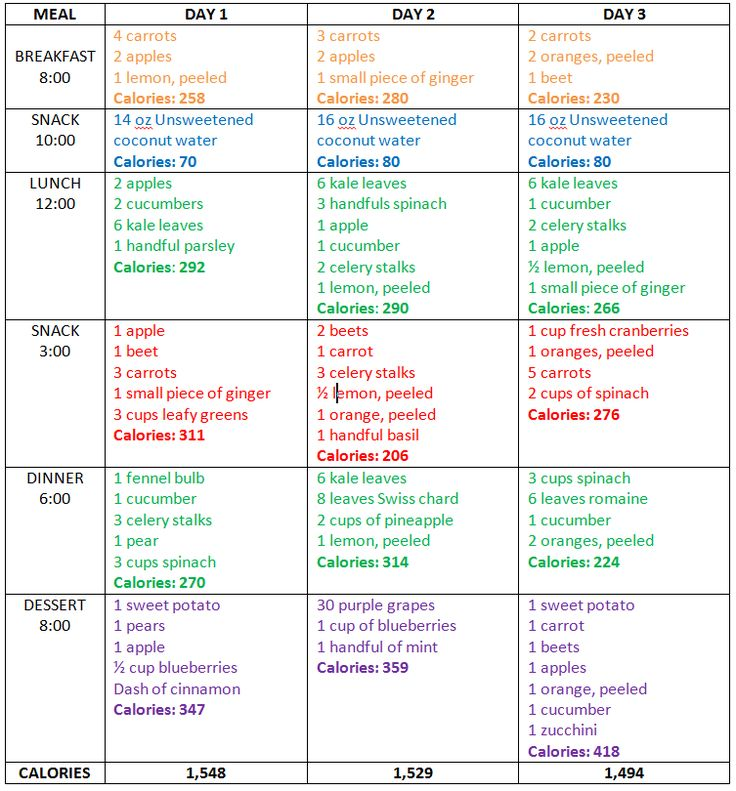3-day Juice Cleanse Menu