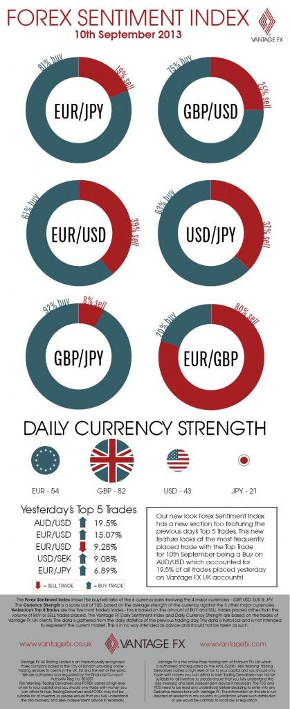 Daily sentiment index forex