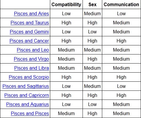 Scorpio Compatibility Chart With Pisces - I love astrology scorpio
