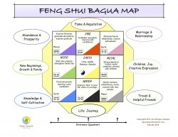 15 best Feng Shui Bagua Map images on Pinterest | The color purple ...