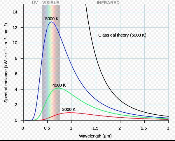 Classical physics (Rayleigh–Jeans law, black line) failed to explain black body radiation – the so-called ultraviolet catastrophe. The quantum description (Planck's law, colored lines) is said to be modern physics.