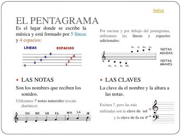 Para Qué Sirve El Pentagrama Fácil Y Con Imágenes Pentagramas Musicales Pentagramas Notas Musicales