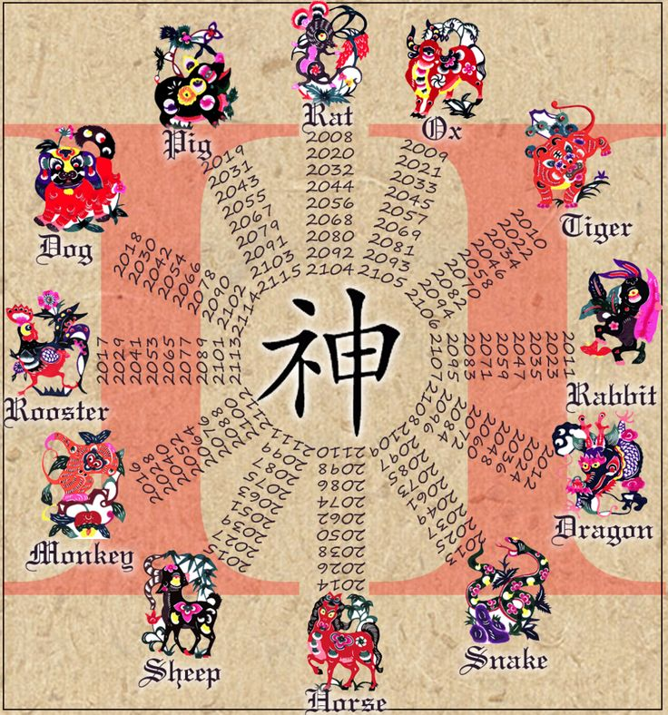 Chinese-Zodiac-1.png Photo:  This Photo was uploaded by pokeslob. Find other Chinese-Zodiac-1.png pictures and photos or upload your own with Photobucket...