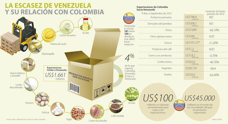 La Escasez de Venezuela y su Relación con Colombia #Compormayor