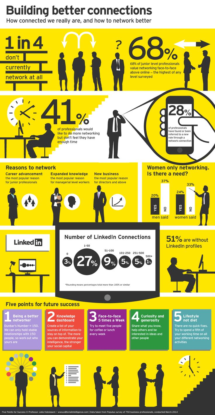 How connected we really are, and how to network better #infographic #networking
