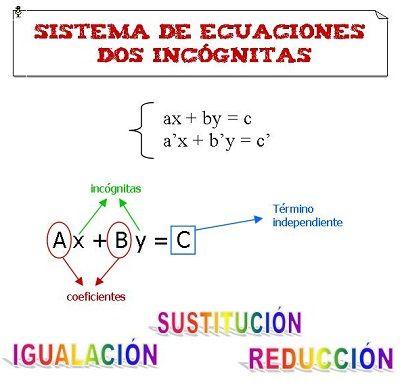 Sistemas de ecuaciones de dos incognitas. Matematicas Segundo de ESO