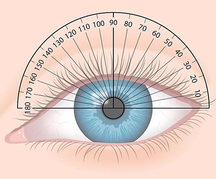 síntomas de astigma de diabetes