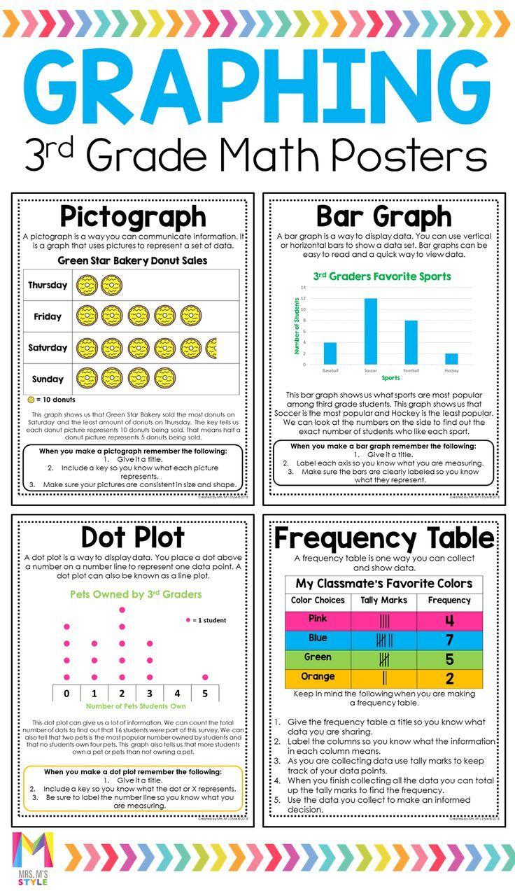 3rd Grade Math Posters Distance Learning 3rd Grade Math Math Poster Math