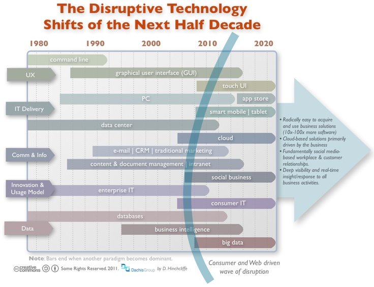 disruptive technologies What makes a successful disruptive innovation enabling technology an invention or innovation that makes a product more affordable and accessible to a wider population.