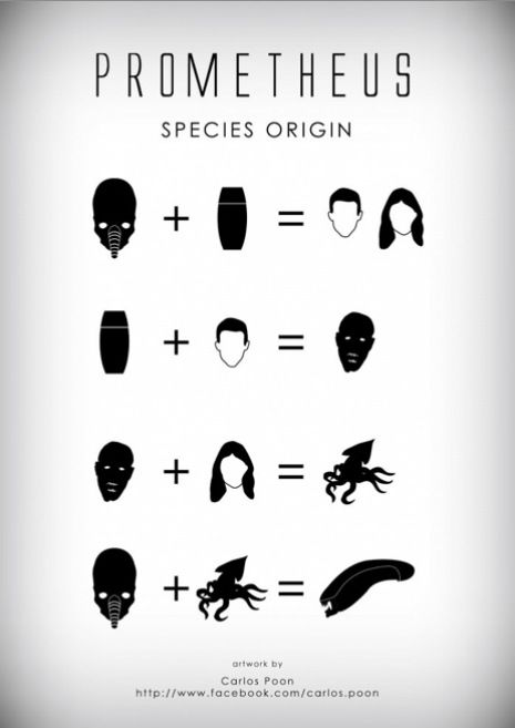 Prometheus species origin.   Interspecies relations have taken stranger routes in the Alien universe. Speaking of which, artist Carlos Poon whipped up a handy infographic (via the folks at Dangerous Minds) to help your brain keep track of the origins of species in Prometheus.