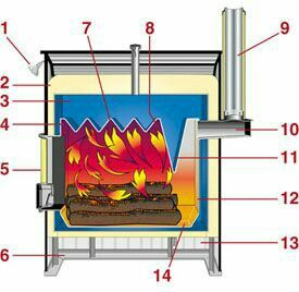 27 Best Images About Wood Boiler On Pinterest Cargo