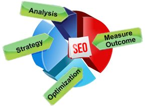 Worried to choose the best SEO services for your web presence?? Need not to go anywhere when Quality Zone Infotech is here to help you out. Talented pool of team with huge expertise is a right mix for your dearly needs. Check in the website of Quality Zone infotech, and reap the benefits of having the best SEO services for your online world. Quality Zone Infotech has been rated as the Best SEO services provider company in DELHI