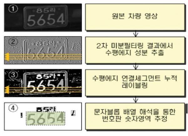 에지기반 세그먼트 영상 생성에 의한 차량 번호판 인식 시스템 번호판 차량 앱
