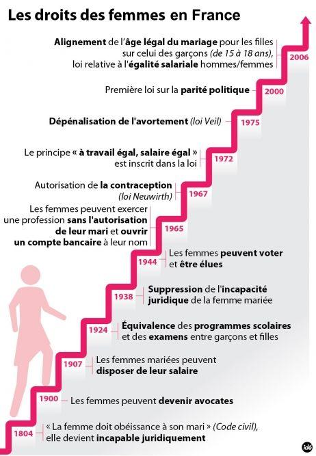 Les droits des femmes en France.
