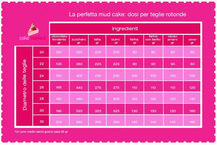 Guarda e scarica qui lo schema in pdf delle dosi mud cake: tutte le misure per teglie rotonde, dalla piccola alla grandissima!