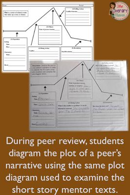 narrative essay prompts for middle school A plethora of writing examples for narrative writing examples for middle school reflective writing examples for middle school reflective essay examples.