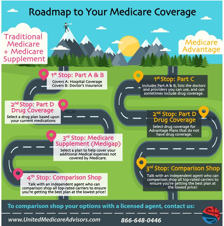 Best Medicare  Images On   Day Care Health And