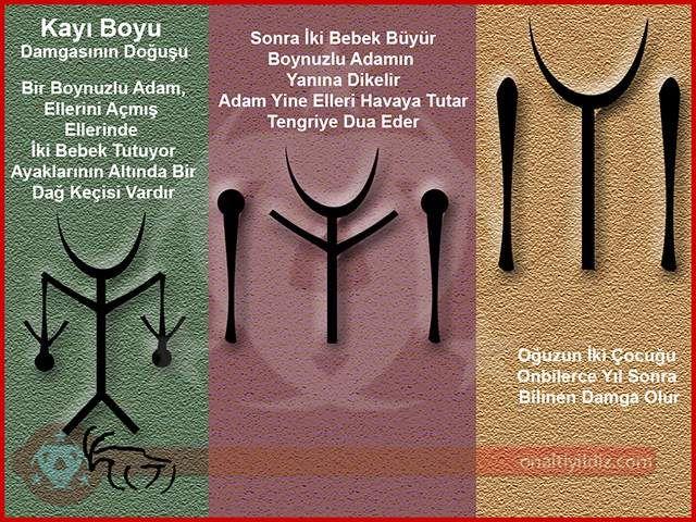 #IYI #turkic The #Kayı tribe or Kai tribe (Turkish: Kayı boyu) was an #Oghuz Turkic people and a sub-branch of the Bozok tribal federation. In the 11th century M.Kashgari cited Kayi (Kayiglardir) tribal #tamga as Kashgari Oguz Tamga.