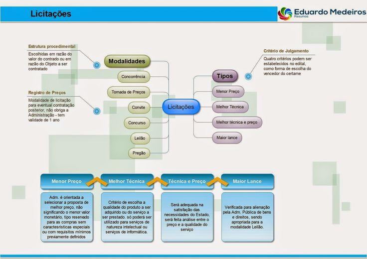 Estudando Direito: Mapa Mental sobre Licitações (L8666)
