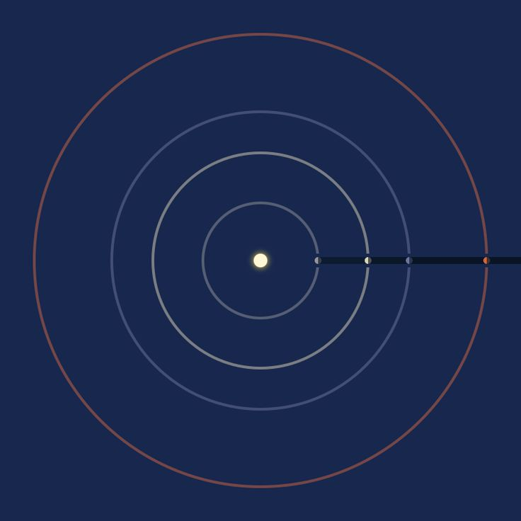 orbital distance of planets - photo #38