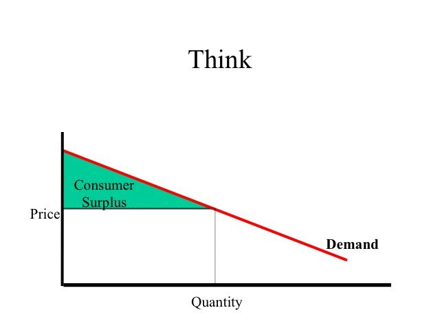 exception to the law of demand economics essay The law of demand states that, other things remaining the same, the quantity demanded of a commodity is inversely related to its price it is one of the important laws of economics which was firstly propounded by neo-classical economist, alfred marshall other things remaining the same, the amount demanded increases with a fall in price [.