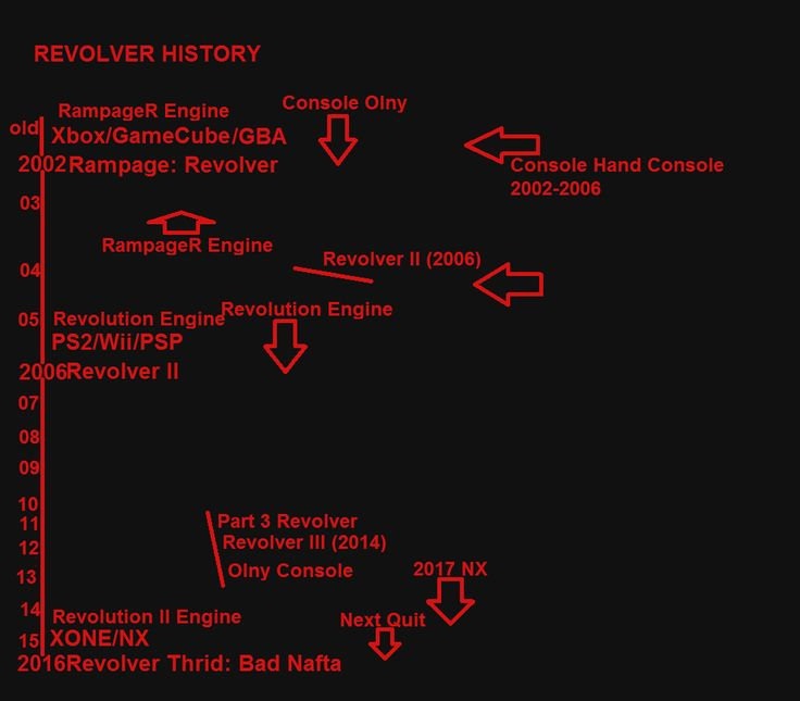 Revolver history