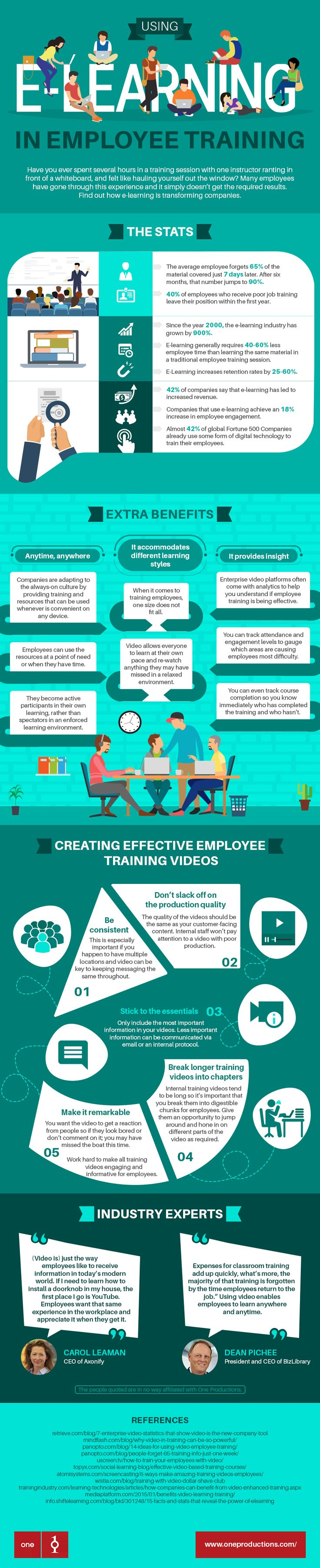 Using eLearning in Employee Training Infographic - https://elearninginfographics.com/using-elearning-employee-training-infographic/