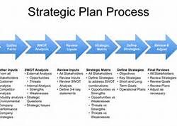 strategic business plan templates
