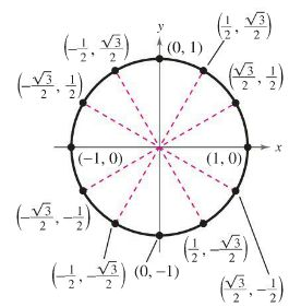 Check out this #Kahoot called 'Unit Circle' on @GetKahoot