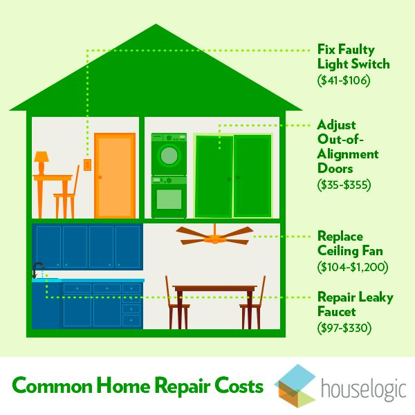 Are You Paying Too Much For Common Repairs Graphics