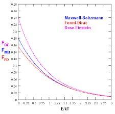 Resultado de imagen para gráficas de dos distribuciones